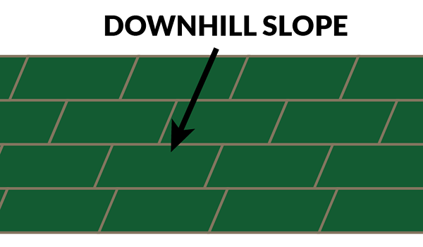 downhill slope perpendicular